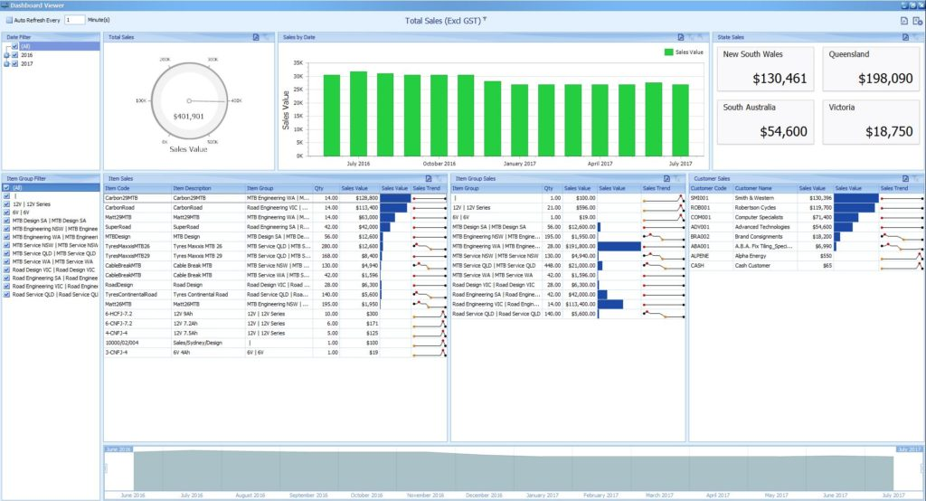 All Sales All Time Dashboard