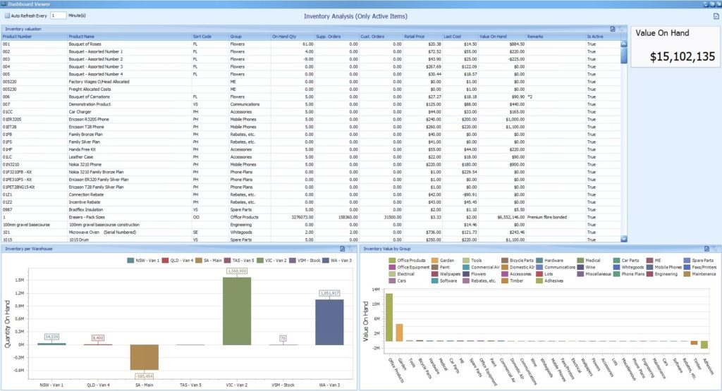 The Inventory Analysis Dashboard is one of the many Inventory Warehouse Dashboards available to Snapshot users interested in better stock management